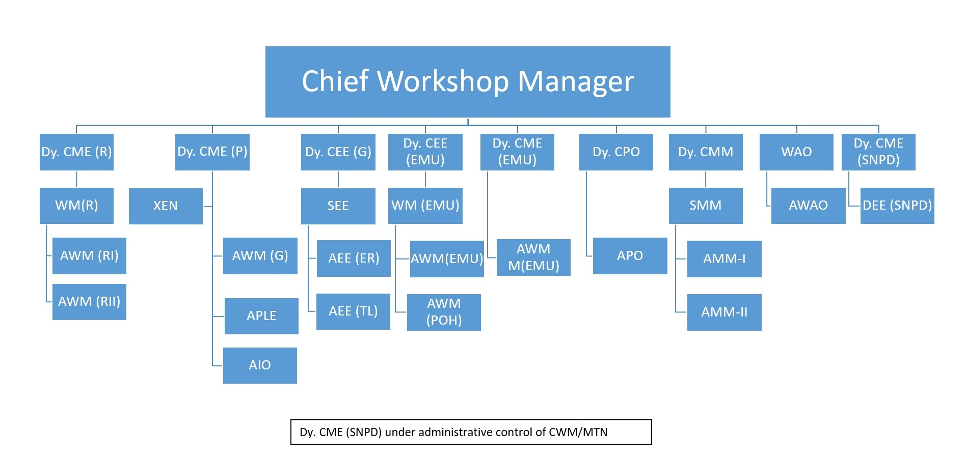 org chart march 2019